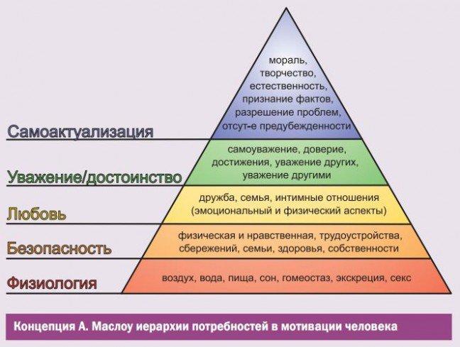 Теория самоактуализации А. Маслоу: мифы и заблуждения